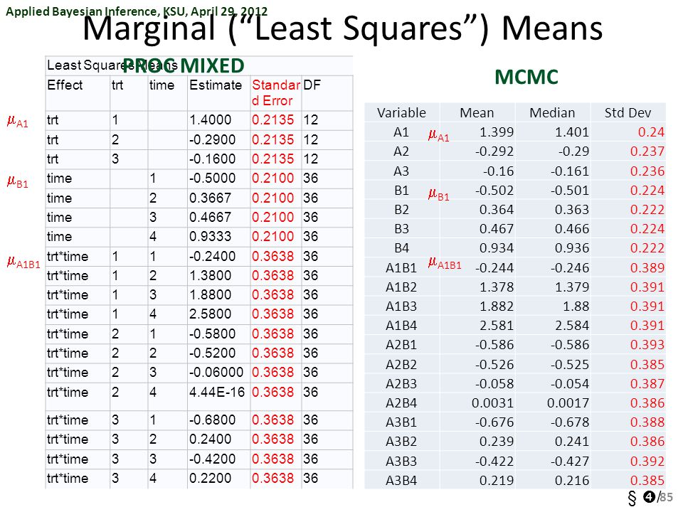 Applied Bayesian Inference, KSU, April 29, 2012 §  / Least Squares Means EffecttrttimeEstimateStandar d Error DF trt11.40000.213512 trt2-0.29000.2135