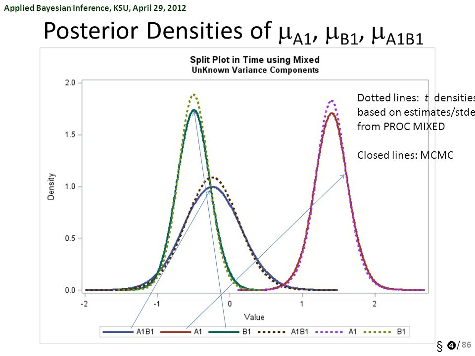 Applied Bayesian Inference, KSU, April 29, 2012 §  / Posterior Densities of  A1,  B1,  A1B1 86 Dotted lines: t densities based on estimates/stderrs from PROC MIXED Closed lines: MCMC