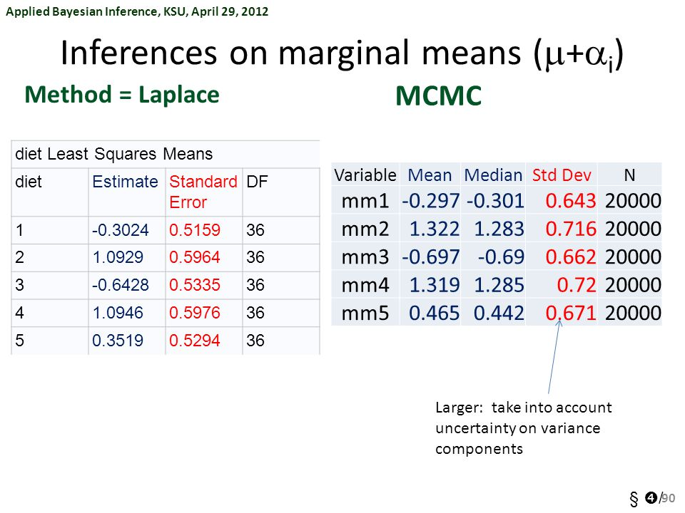 Applied Bayesian Inference, KSU, April 29, 2012 §  / Inferences on marginal means (  +  i ) Method = Laplace 90 MCMC diet Least Squares Means dietE