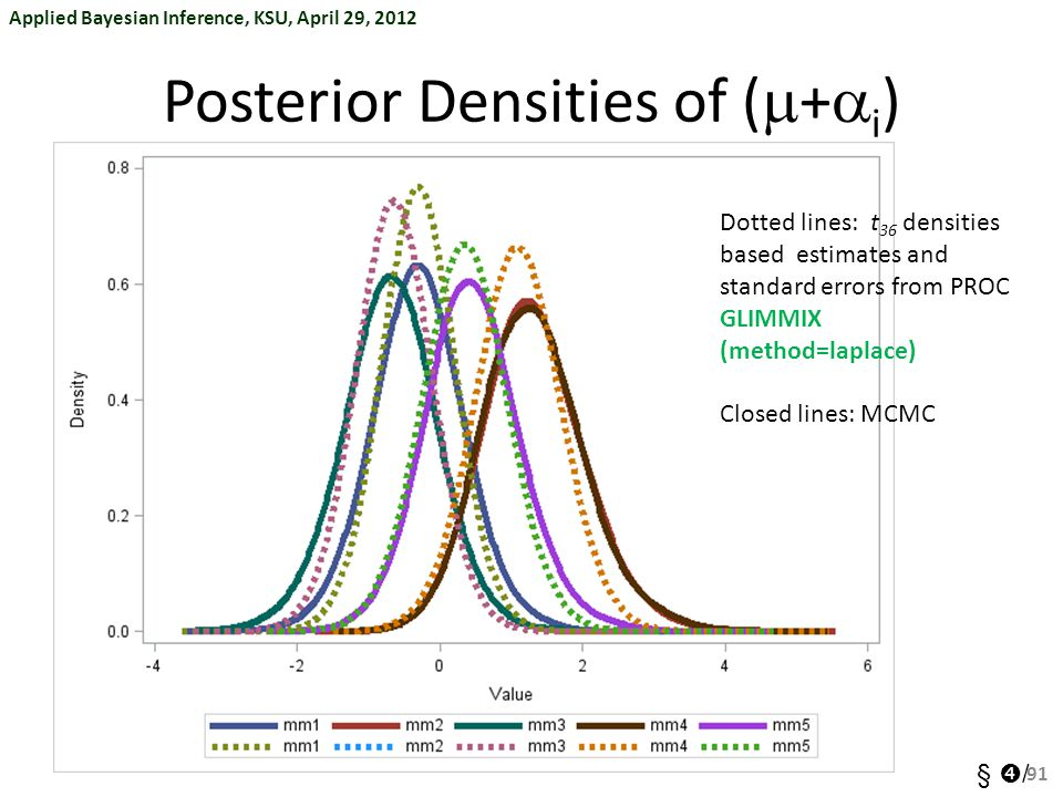 Applied Bayesian Inference, KSU, April 29, 2012 §  / Posterior Densities of (  +  i ) 91 Dotted lines: t 36 densities based estimates and standard errors from PROC GLIMMIX (method=laplace) Closed lines: MCMC