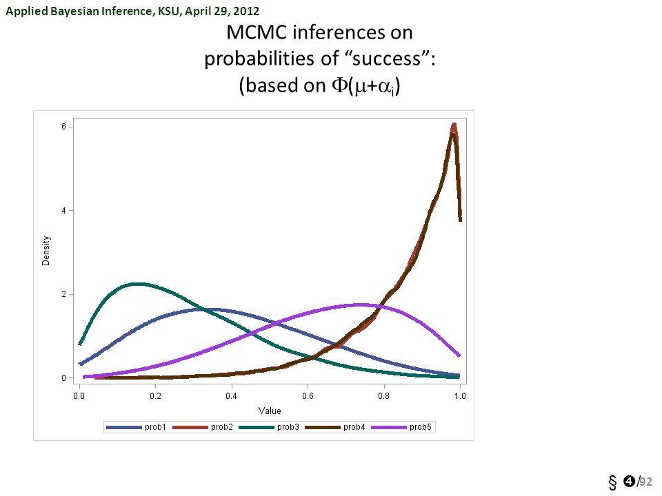 Applied Bayesian Inference, KSU, April 29, 2012 §  / MCMC inferences on probabilities of success : (based on  (  +  i ) 92