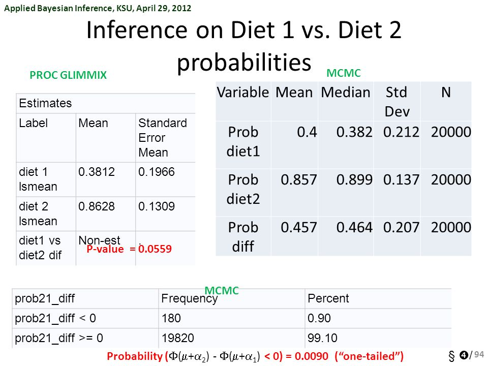 Applied Bayesian Inference, KSU, April 29, 2012 §  / Inference on Diet 1 vs.