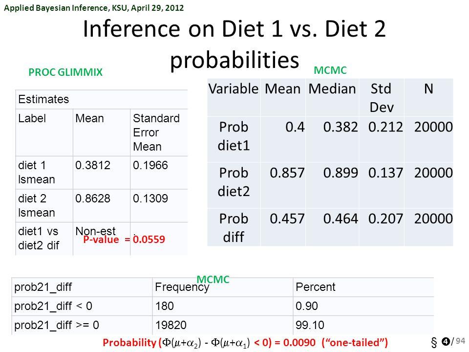 Applied Bayesian Inference, KSU, April 29, 2012 §  / Inference on Diet 1 vs. Diet 2 probabilities 94 Estimates LabelMeanStandard Error Mean diet 1 ls