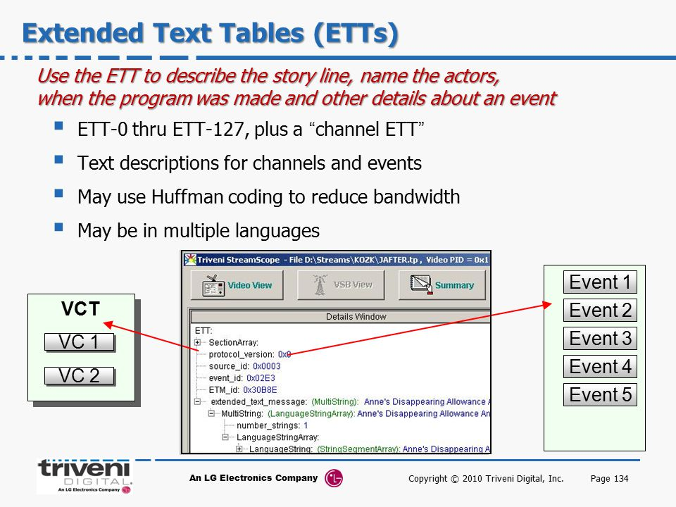 An LG Electronics Company Page 134 Extended Text Tables (ETTs)  ETT-0 thru ETT-127, plus a channel ETT  Text descriptions for channels and events  May use Huffman coding to reduce bandwidth  May be in multiple languages EIT-n Event 2 VCT VC 1 VC 2 Event 3 Event 4 Event 5 Event 1 Use the ETT to describe the story line, name the actors, when the program was made and other details about an event Copyright © 2010 Triveni Digital, Inc.