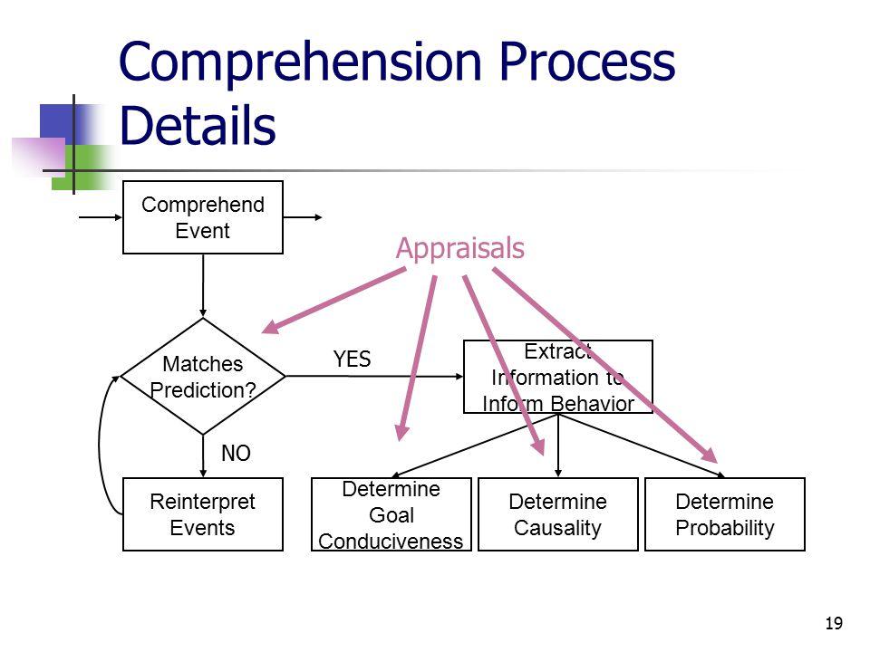 19 Comprehension Process Details Comprehend Event Reinterpret Events Matches Prediction.