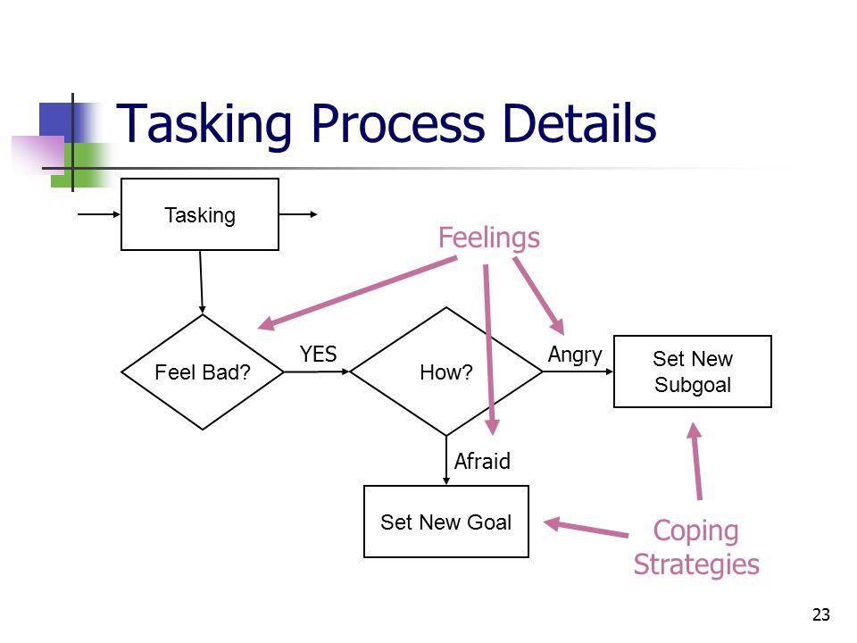23 Tasking Process Details Tasking Set New Subgoal Feel Bad.