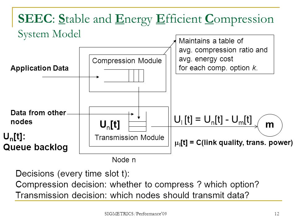 SIGMETRICS/Performance 09 12 SEEC: Stable and Energy Efficient Compression System Model Compression Module Transmission Module Application Data  l [t] = C(link quality, trans.