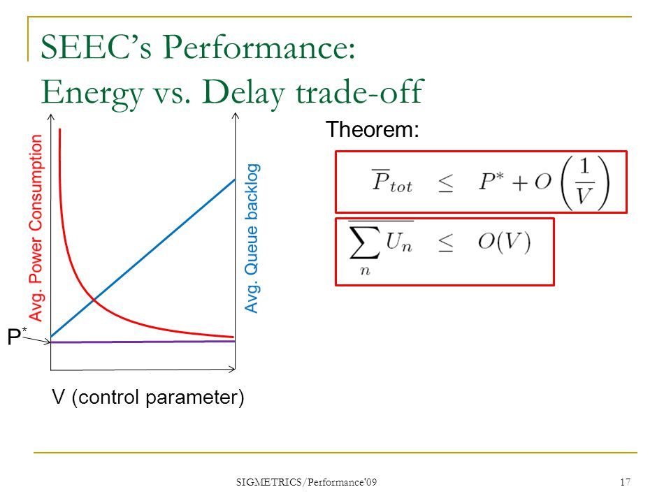 SEEC's Performance: Energy vs.