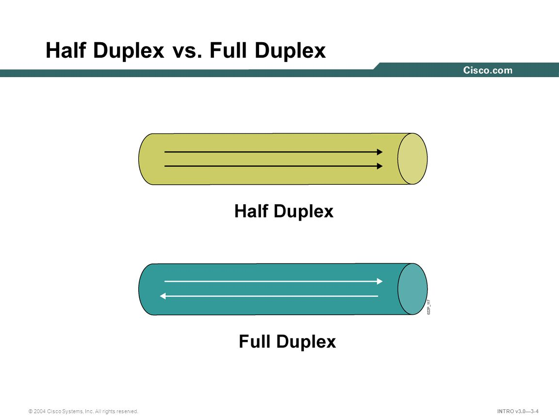 © 2004 Cisco Systems, Inc. All rights reserved. INTRO v3.0—3-4 Half Duplex vs. Full Duplex