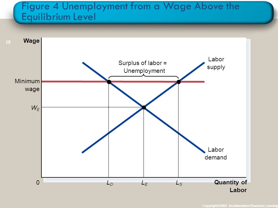 Figure 4 Unemployment from a Wage Above the Equilibrium Level Copyright©2003 Southwestern/Thomson Learning Quantity of Labor 0 Surplus of labor = Unemployment Labor supply Labor demand Wage Minimum wage LDLD LSLS WEWE LELE 18