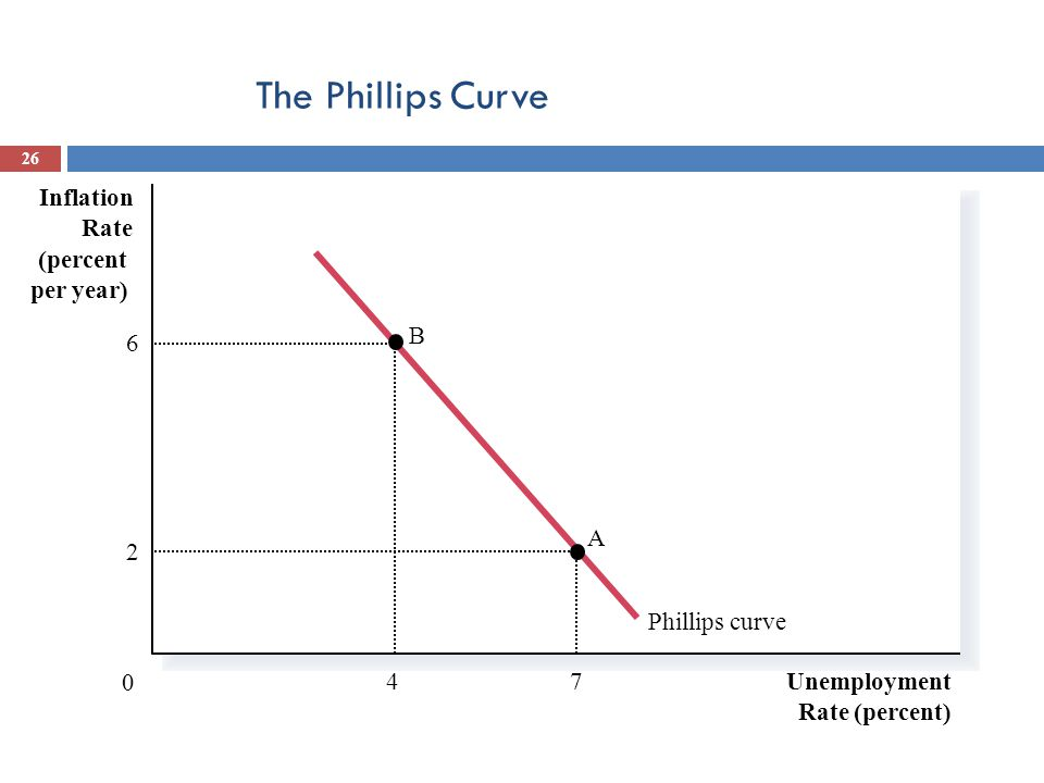 The Phillips Curve Unemployment Rate (percent) 0 Inflation Rate (percent per year) Phillips curve 4 B 6 7 A 2 Copyright © 2004 South-Western 26