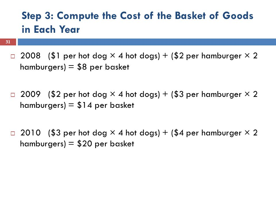 Step 3: Compute the Cost of the Basket of Goods in Each Year  2008 ($1 per hot dog × 4 hot dogs) + ($2 per hamburger × 2 hamburgers) = $8 per basket  2009 ($2 per hot dog × 4 hot dogs) + ($3 per hamburger × 2 hamburgers) = $14 per basket  2010 ($3 per hot dog × 4 hot dogs) + ($4 per hamburger × 2 hamburgers) = $20 per basket 31