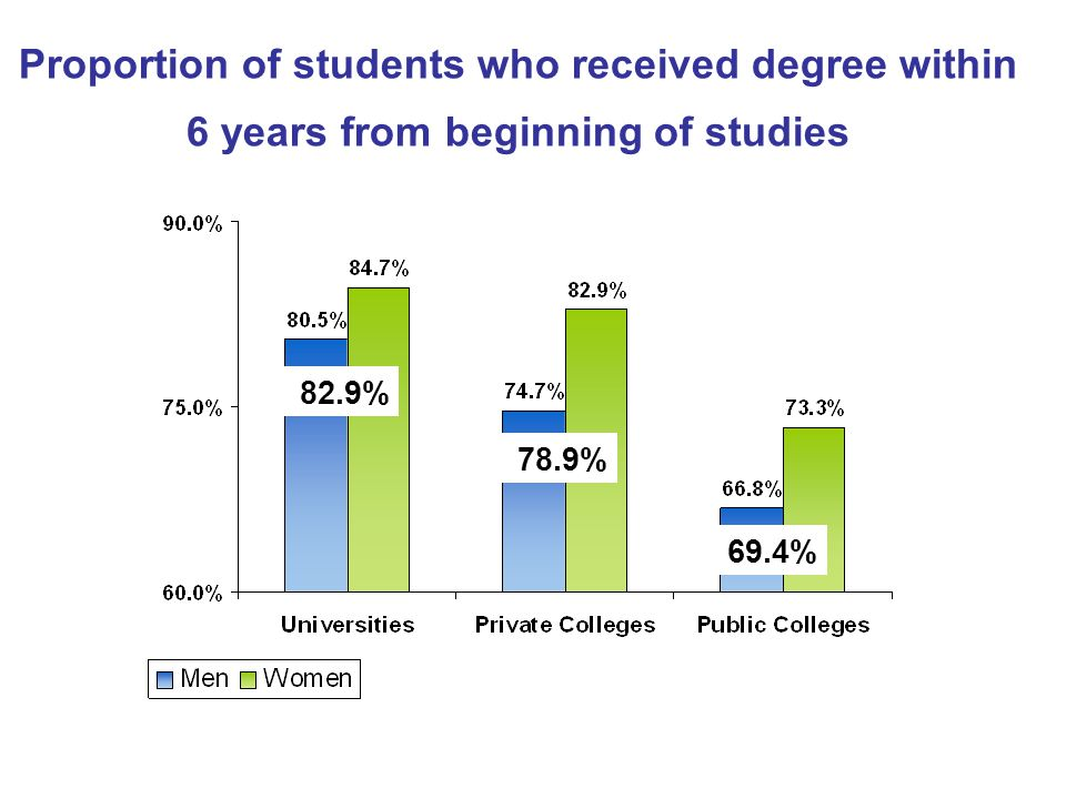 Proportion of students who received degree within 6 years from beginning of studies 82.9% 78.9% 69.4%