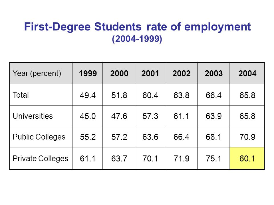First-Degree Students rate of employment (2004-1999) 200420032002200120001999 Year (percent) 65.866.463.860.451.849.4 Total 65.863.961.157.347.645.0 Universities 70.968.166.463.657.255.2 Public Colleges 60.175.171.970.163.761.1 Private Colleges