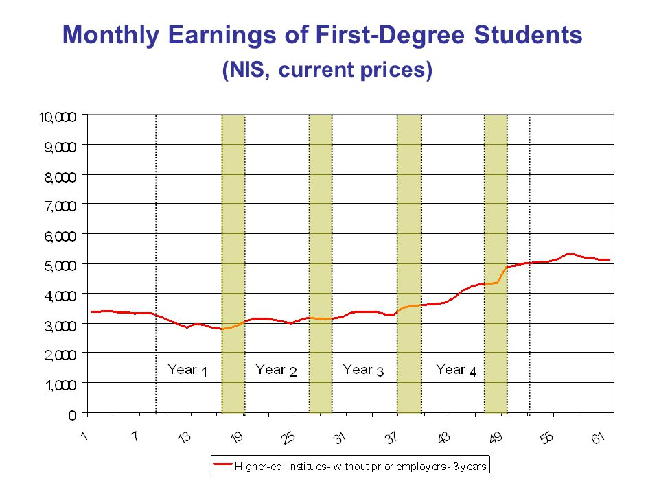 Monthly Earnings of First-Degree Students (NIS, current prices)