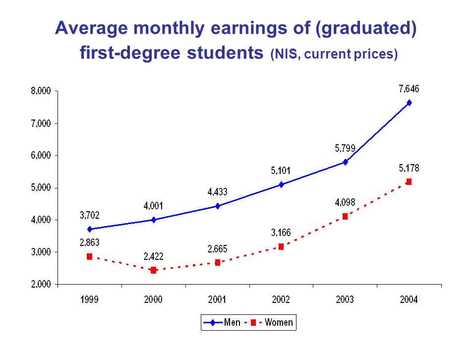Average monthly earnings of (graduated) first-degree students (NIS, current prices)
