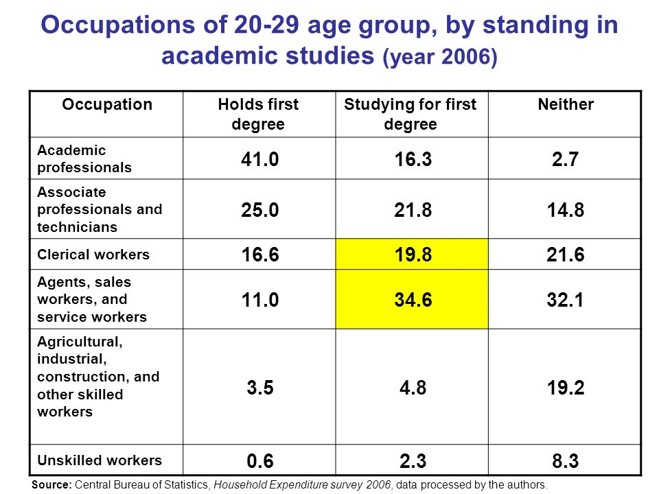 Occupations of 20-29 age group, by standing in academic studies (year 2006) NeitherStudying for first degree Holds first degree Occupation 2.716.341.0 Academic professionals 14.821.825.0 Associate professionals and technicians 21.619.816.6 Clerical workers 32.134.611.0 Agents, sales workers, and service workers 19.24.83.5 Agricultural, industrial, construction, and other skilled workers 8.32.30.6 Unskilled workers Source: Central Bureau of Statistics, Household Expenditure survey 2006, data processed by the authors.