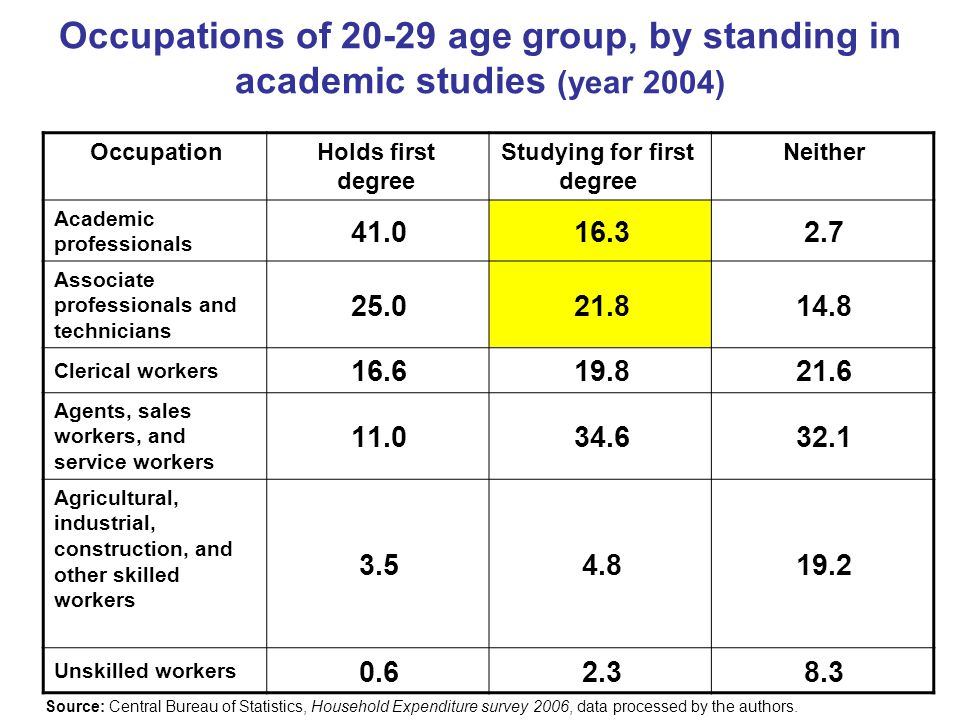 Occupations of 20-29 age group, by standing in academic studies (year 2004) NeitherStudying for first degree Holds first degree Occupation 2.716.341.0 Academic professionals 14.821.825.0 Associate professionals and technicians 21.619.816.6 Clerical workers 32.134.611.0 Agents, sales workers, and service workers 19.24.83.5 Agricultural, industrial, construction, and other skilled workers 8.32.30.6 Unskilled workers Source: Central Bureau of Statistics, Household Expenditure survey 2006, data processed by the authors.