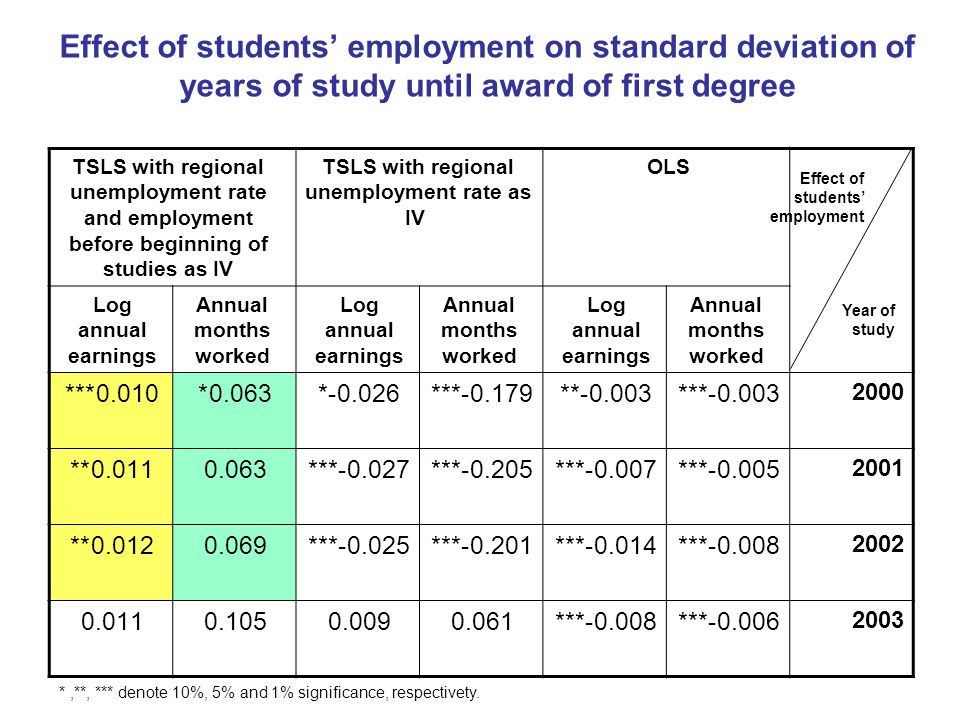 Effect of students' employment on standard deviation of years of study until award of first degree OLSTSLS with regional unemployment rate as IV TSLS with regional unemployment rate and employment before beginning of studies as IV Annual months worked Log annual earnings Annual months worked Log annual earnings Annual months worked Log annual earnings 2000 0.003-***0.003-**0.179-***0.026-*0.063*0.010*** 2001 0.005-***0.007-***0.205-***0.027-***0.0630.011** 2002 0.008-***0.014-***0.201-***0.025-***0.0690.012** 2003 0.006-***0.008-***0.0610.0090.1050.011 Year of study Effect of students' employment denote 10%, 5% and 1% significance, respectivety.