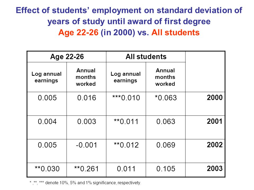 Effect of students' employment on standard deviation of years of study until award of first degree Age 22-26 (in 2000) vs.