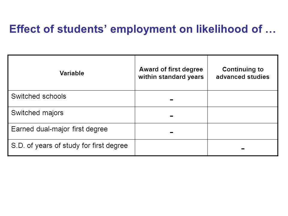 Effect of students' employment on likelihood of … Continuing to advanced studies Award of first degree within standard years Variable - Switched schools - Switched majors - Earned dual-major first degree - S.D.