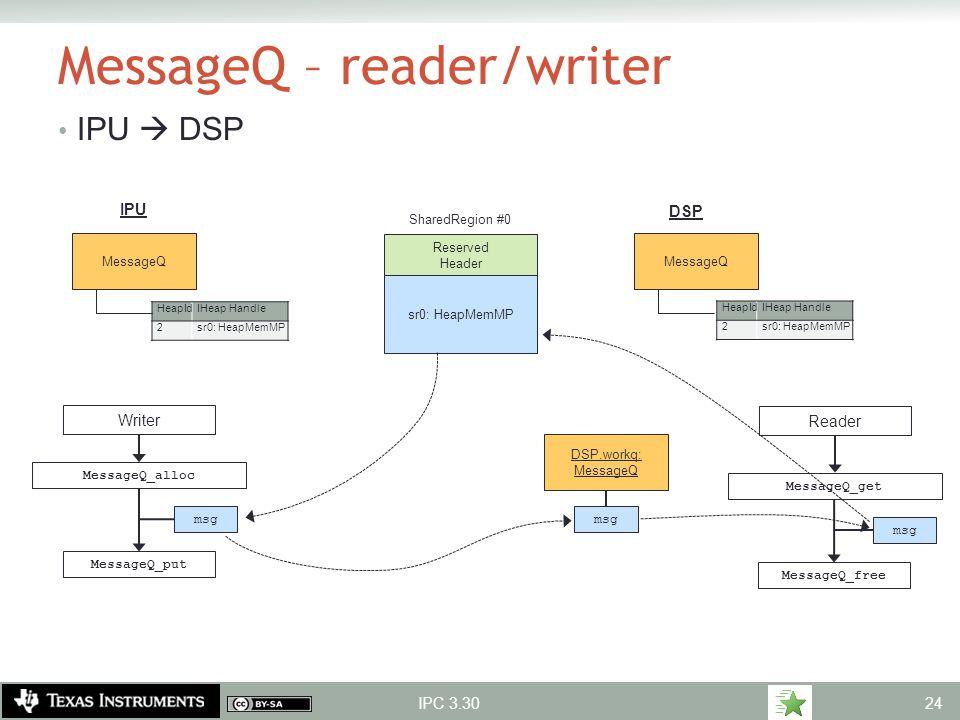 MessageQ – reader/writer IPU  DSP IPC 3.30 Reserved Header sr0: HeapMemMP MessageQ HeapIdIHeap Handle 2sr0: HeapMemMP MessageQ IPU DSP DSP.workq: Mes