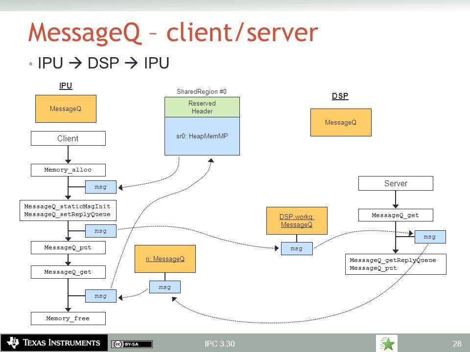 MessageQ – client/server IPU  DSP  IPU IPC 3.30 Reserved Header sr0: HeapMemMP SharedRegion #0 MessageQ IPU DSP DSP.workq: MessageQ MessageQ_staticM