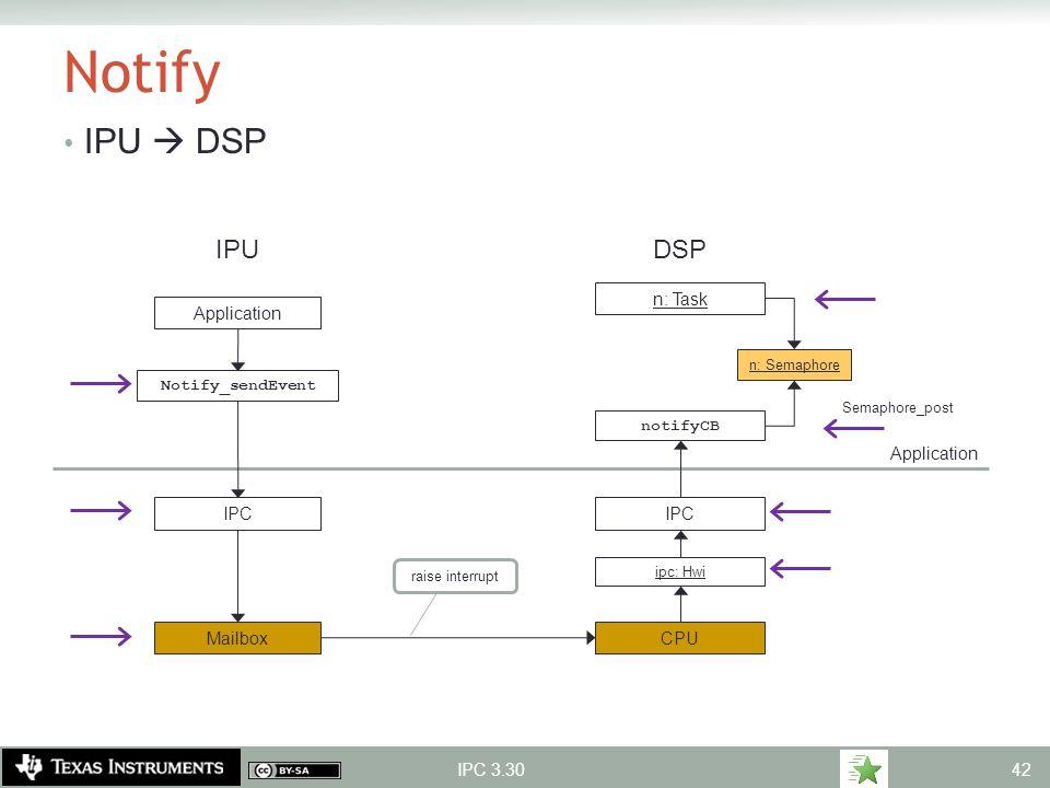 Notify IPU  DSP IPC 3.30 IPU DSP Application n: Semaphore n: Task notifyCB CPU Mailbox ipc: Hwi IPC Notify_sendEvent IPC Semaphore_post raise interru