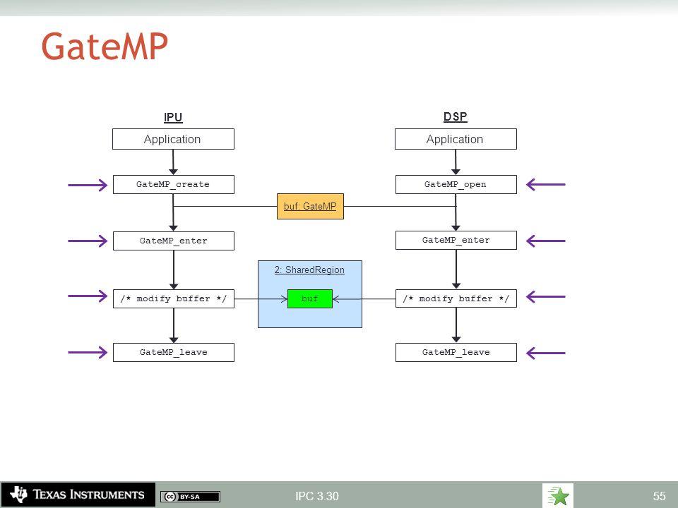 2: SharedRegion GateMP IPC 3.30 IPU DSP /* modify buffer */ GateMP_leave Application buf GateMP_enter buf: GateMP GateMP_create /* modify buffer */ Ga