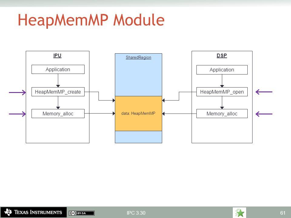 DSPIPU HeapMemMP Module IPC 3.30 SharedRegion data: HeapMemMP Application HeapMemMP_create Memory_alloc Application HeapMemMP_open Memory_alloc 61