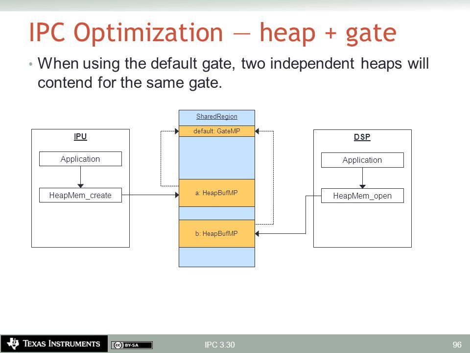 IPC Optimization — heap + gate When using the default gate, two independent heaps will contend for the same gate. IPC 3.30 SharedRegion a: HeapBufMP b
