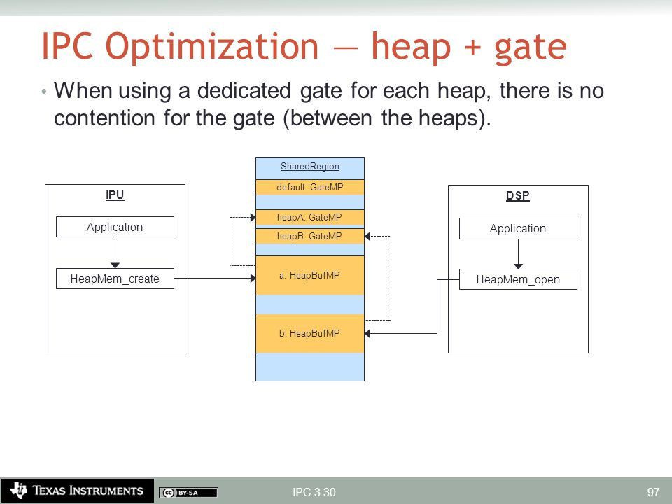 IPC Optimization — heap + gate When using a dedicated gate for each heap, there is no contention for the gate (between the heaps). IPC 3.30 SharedRegi