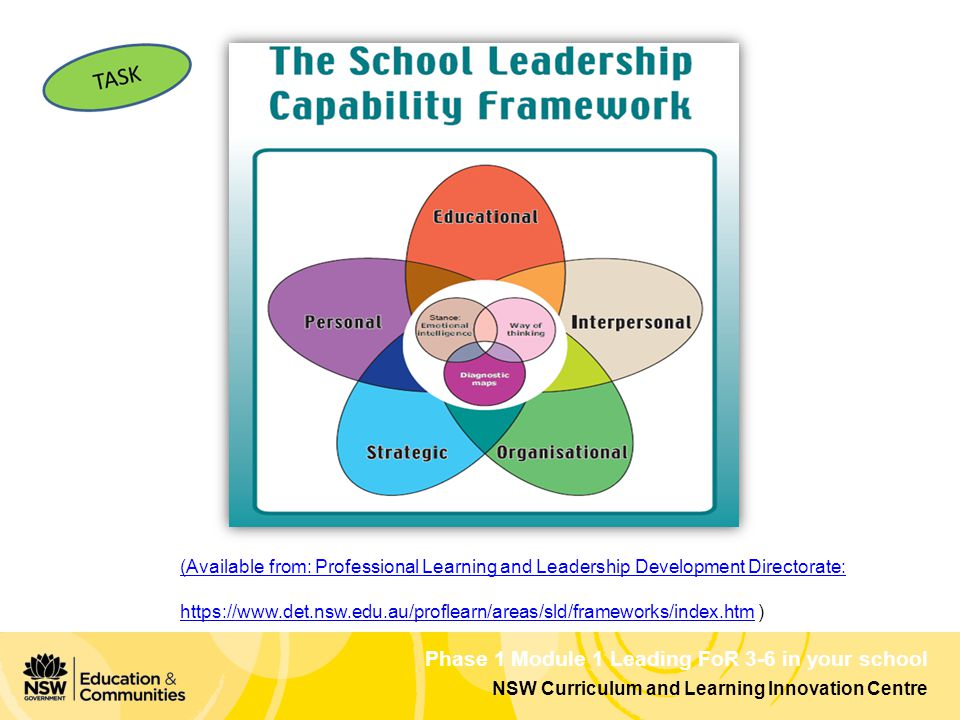 Phase 1 Module 1 Leading FoR 3-6 in your school NSW Curriculum and Learning Innovation Centre (Available from: Professional Learning and Leadership Development Directorate: https://www.det.nsw.edu.au/proflearn/areas/sld/frameworks/index.htmhttps://www.det.nsw.edu.au/proflearn/areas/sld/frameworks/index.htm )