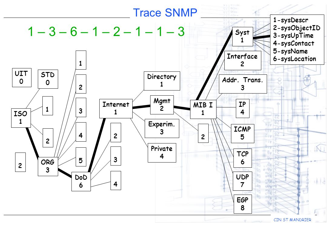 Trace SNMP CIN ST MANDRIER 1-sysDescr 2-sysObjectID 3-sysUpTime 4-sysContact 5-sysName 6-sysLocation 1 – 3 – 6 – 1 – 2 – 1 – 1 – 3 Addr.