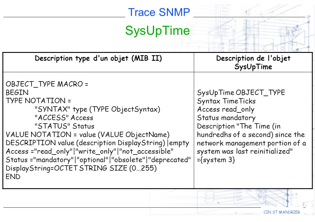 Trace SNMP CIN ST MANDRIER SysUpTime Description type d un objet (MIB II)Description de l objet SysUpTime OBJECT_TYPE MACRO = BEGIN TYPE NOTATION = SYNTAX type (TYPE ObjectSyntax) ACCESS Access STATUS Status VALUE NOTATION = value (VALUE ObjectName) DESCRIPTION value (description DisplayString) |empty Access = read_only | write_only | not_accessible Status = mandatory | optional | obsolete | deprecated DisplayString=OCTET STRING SIZE (0…255) END SysUpTime OBJECT_TYPE Syntax TimeTicks Access read_only Status mandatory Description The Time (in hundredhs of a second) since the network management portion of a system was last reinitialized ={system 3}