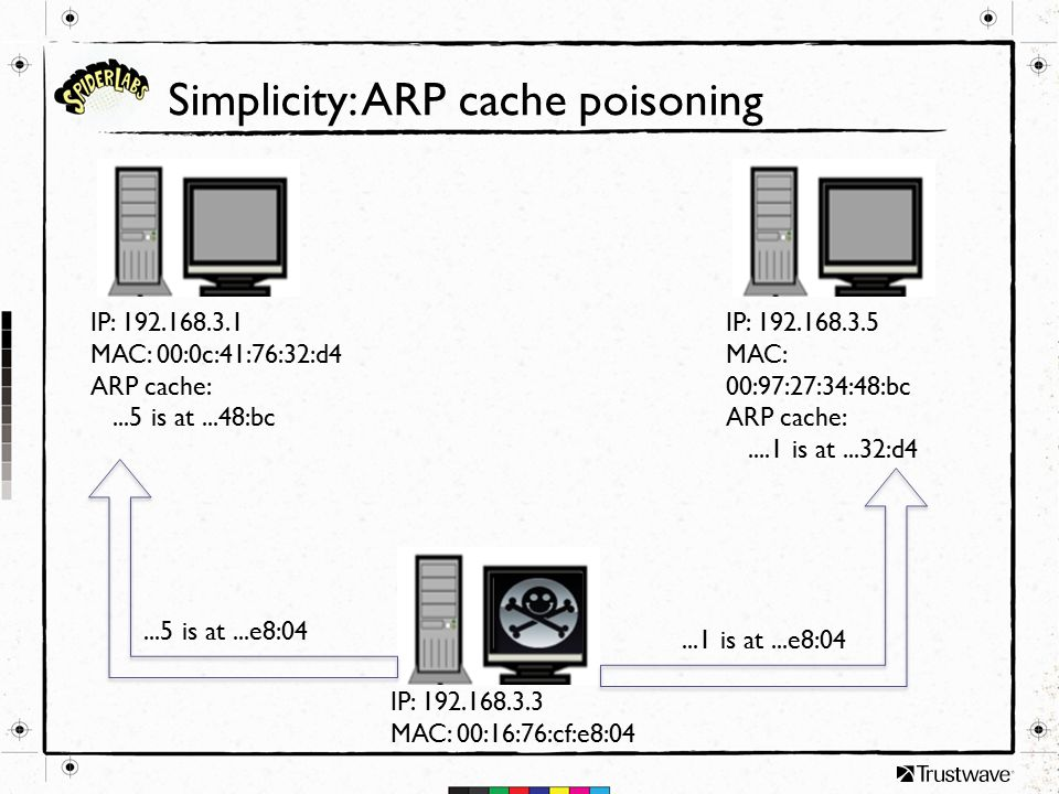 Simplicity: ARP cache poisoning IP: 192.168.3.1 MAC: 00:0c:41:76:32:d4 ARP cache:...5 is at...48:bc IP: 192.168.3.5 MAC: 00:97:27:34:48:bc ARP cache:....1 is at...32:d4 IP: 192.168.3.3 MAC: 00:16:76:cf:e8:04...5 is at...e8:04...1 is at...e8:04