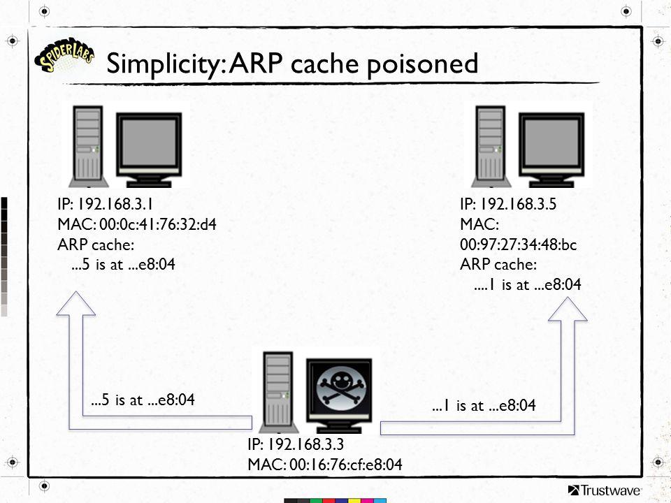 Simplicity: ARP cache poisoned IP: 192.168.3.1 MAC: 00:0c:41:76:32:d4 ARP cache:...5 is at...e8:04 IP: 192.168.3.5 MAC: 00:97:27:34:48:bc ARP cache:..