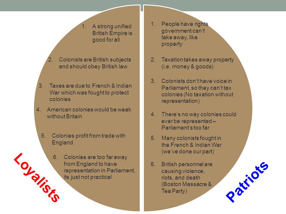 Loyalists Patriots 1.A strong unified British Empire is good for all 2.Colonists are British subjects and should obey British law 3.Taxes are due to F