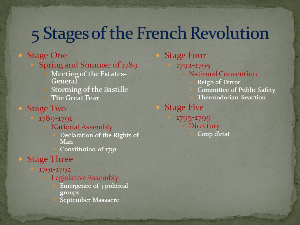 Stage One Spring and Summer of 1789 Meeting of the Estates- General Storming of the Bastille The Great Fear Stage Two 1789-1791 National Assembly Declaration of the Rights of Man Constitution of 1791 Stage Three 1791-1792 Legislative Assembly Emergence of 3 political groups September Massacre Stage Four 1792-1795 National Convention Reign of Terror Committee of Public Safety Thermodorian Reaction Stage Five 1795-1799 Directory Coup d'etat