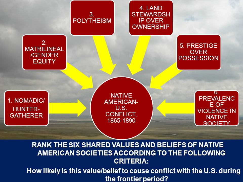 RANK THE SIX SHARED VALUES AND BELIEFS OF NATIVE AMERICAN SOCIETIES ACCORDING TO THE FOLLOWING CRITERIA: How likely is this value/belief to cause conflict with the U.S.
