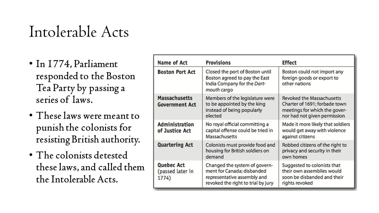 Intolerable Acts In 1774, Parliament responded to the Boston Tea Party by passing a series of laws. These laws were meant to punish the colonists for