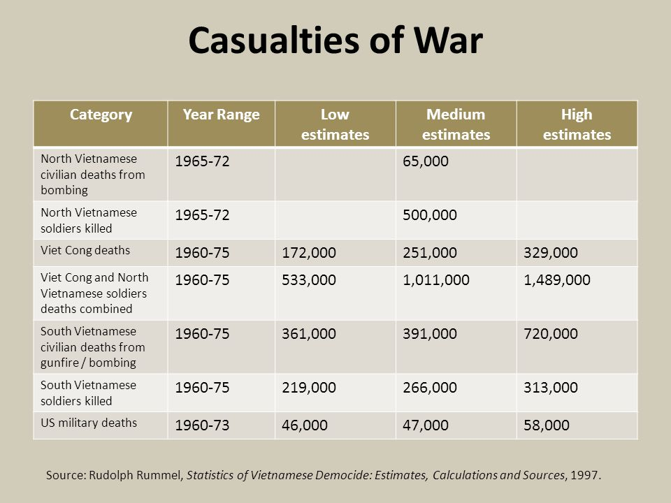 Casualties of War CategoryYear RangeLow estimates Medium estimates High estimates North Vietnamese civilian deaths from bombing 1965-7265,000 North Vietnamese soldiers killed 1965-72500,000 Viet Cong deaths 1960-75172,000251,000329,000 Viet Cong and North Vietnamese soldiers deaths combined 1960-75533,0001,011,0001,489,000 South Vietnamese civilian deaths from gunfire / bombing 1960-75361,000391,000720,000 South Vietnamese soldiers killed 1960-75219,000266,000313,000 US military deaths 1960-7346,00047,00058,000 Source: Rudolph Rummel, Statistics of Vietnamese Democide: Estimates, Calculations and Sources, 1997.