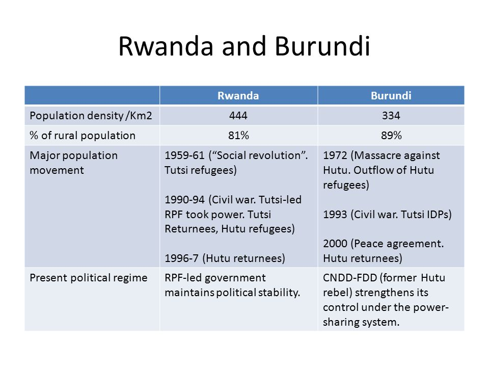 Source : Perry-Castaneda Library Map Collection Rwanda and Burundi