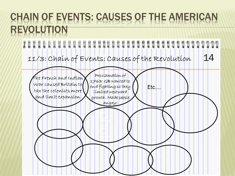 11/3: Chain of Events: Causes of the Revolution 14 The French and Indian War caused Britain to tax the colonists more and limit expansion Proclamation of 1763: GB wanted to end fighting so they limited westward growth.