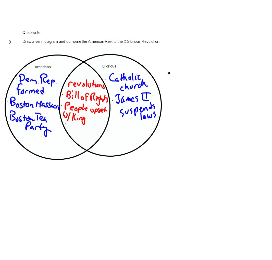 Quickwrite Draw a venn diagram and compare the American Rev. to the Glorious Revolution. American Glorious 0