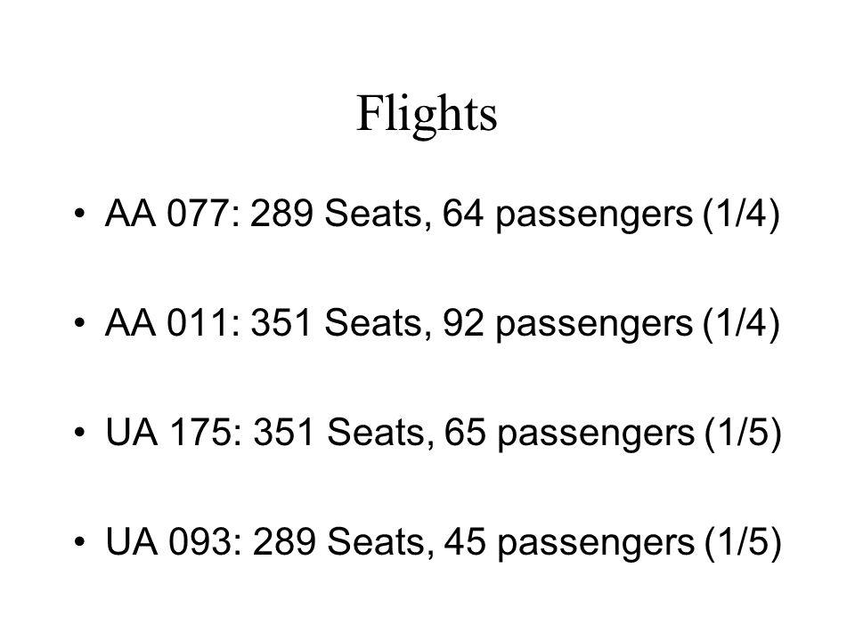 Flights AA 077: 289 Seats, 64 passengers (1/4) AA 011: 351 Seats, 92 passengers (1/4) UA 175: 351 Seats, 65 passengers (1/5) UA 093: 289 Seats, 45 passengers (1/5)