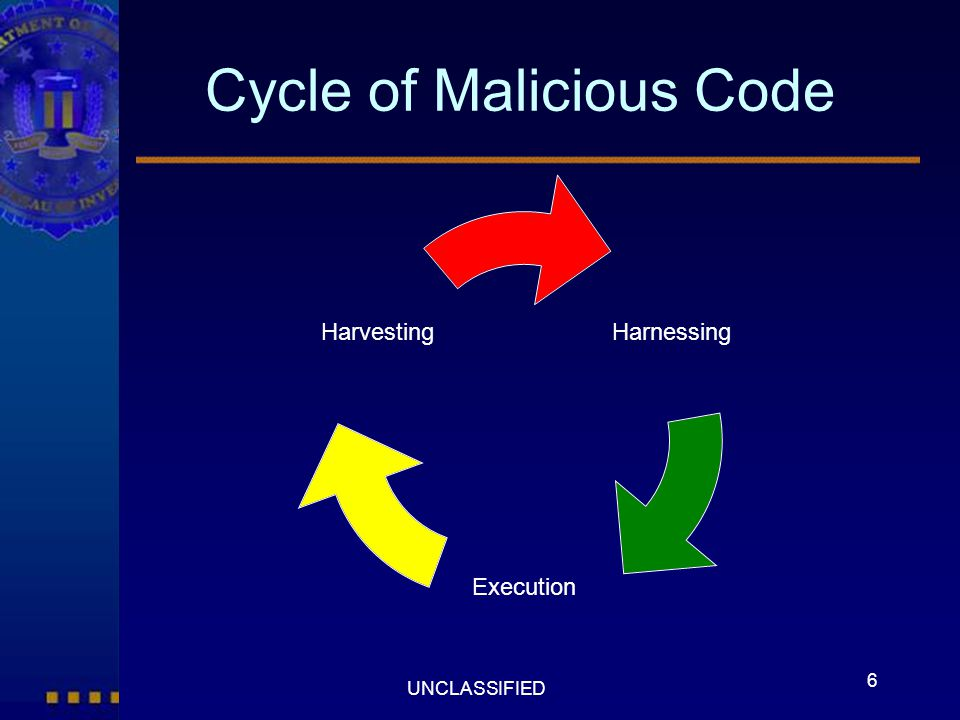 6 UNCLASSIFIED Cycle of Malicious Code Harnessing Execution Harvesting