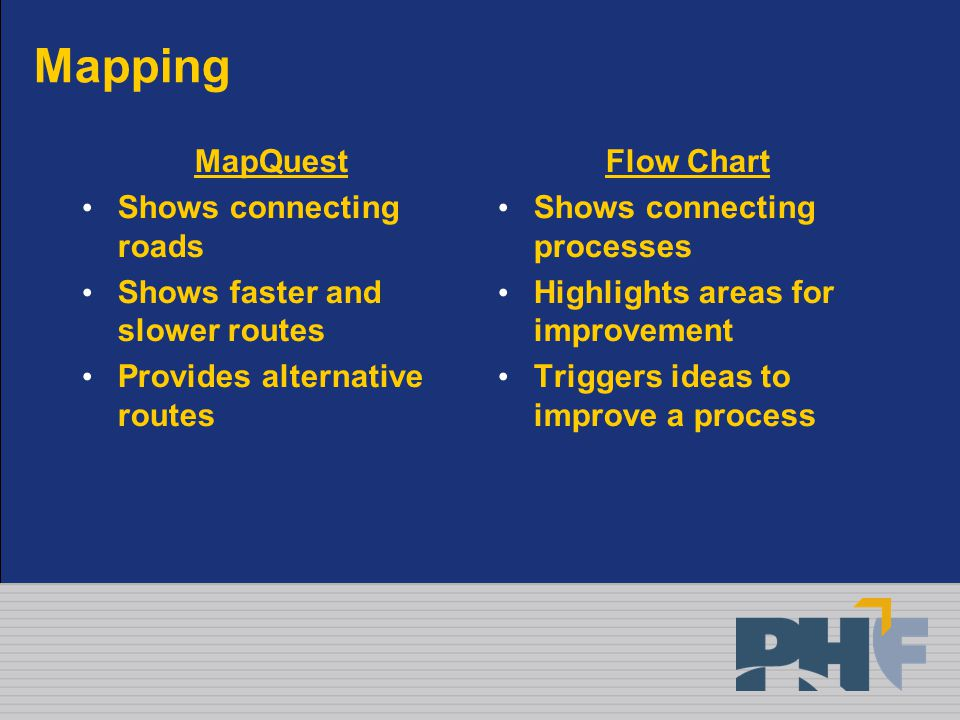 Mapping MapQuest Shows connecting roads Shows faster and slower routes Provides alternative routes Flow Chart Shows connecting processes Highlights areas for improvement Triggers ideas to improve a process