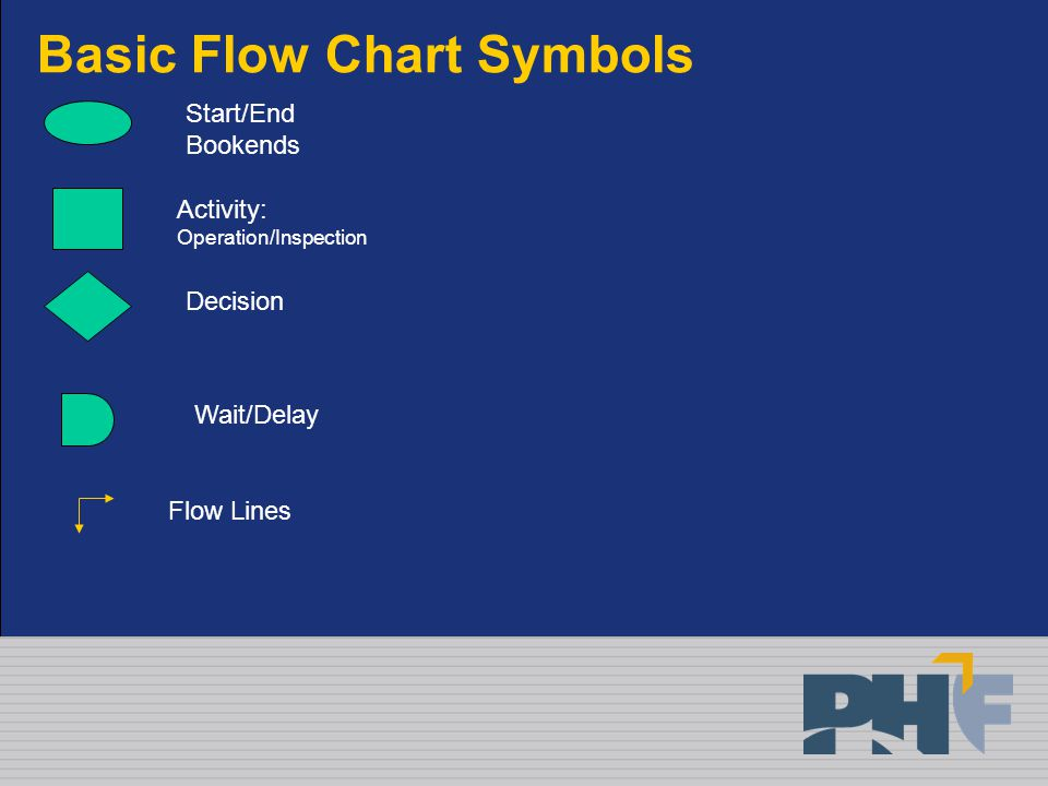 Basic Flow Chart Symbols Activity: Operation/Inspection Decision Start/End Bookends Wait/Delay Flow Lines