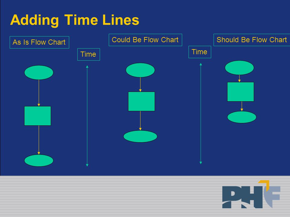 Adding Time Lines As Is Flow Chart Could Be Flow ChartShould Be Flow Chart Time